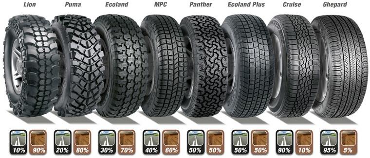 comment choisir ses pneus 4x4 generation 4x4 magazine